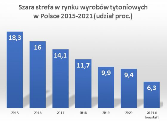 Polacy palą legalne – najniższy whistorii badań udział szarej strefy wrynku wyrobów tytoniowych